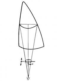 Рис. 2. Способ определения относительной полноты паруса на глаз при помощи приспособления