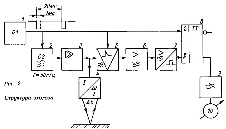 Схемы простейших эхолотов своими руками 37