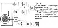 Рис. 2. Структурная схема индукционного лага