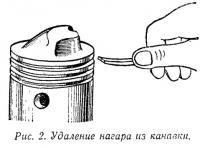 Рис. 2. Удаление нагара из канавки