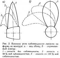 Рис. 2. Влияние угла саблевидности лопасти на форму ее контура