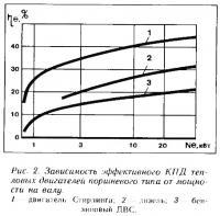 Рис. 2. Зависимость эффективного КПД тепловых двигателей поршневого типа от мощности на валу