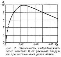 Рис. 2. Зависимость гидродинамического качества от удельной нагрузки