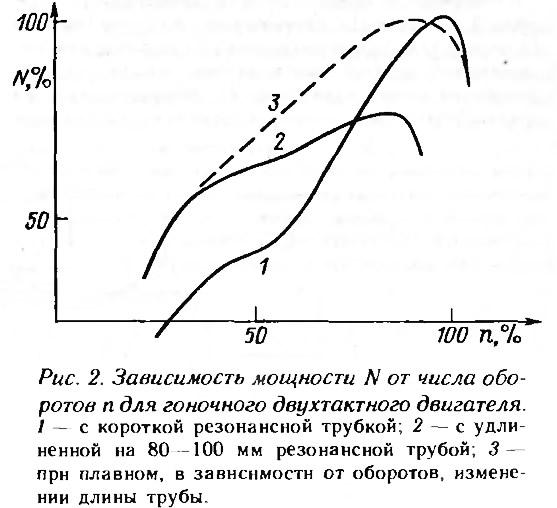 Рис. 2. Зависимость мощности от числа оборотов для гоночного двухтактного двигателя