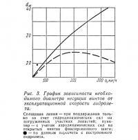 Рис. 3. График зависимости необходимого диаметра несущих винтов