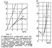 Рис. 3. Коэффициенты подъемной силы и сопротивления вращающихся цилиндров