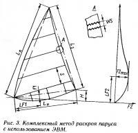 Рис. 3. Комплексный метод раскроя паруса с использованием ЭВМ