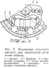 Рис. 3. Положение элементов магнето при правильной установке абриса