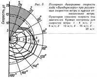 Рис. 3. Полярная диаграмма скорости хода «Виндкрюзера»