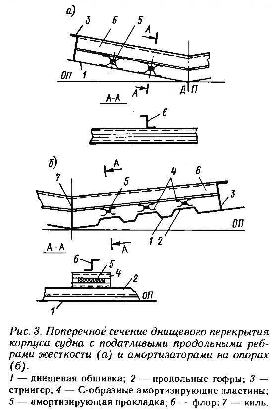 Рис. 3. Поперечное сечение днищевого перекрытия корпуса судна