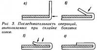 Рис. 3. Последовательность операций, выполняемых при склейке боковых швов