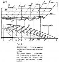 Рис. 3. Построение теоретического чертежа «многоконусным» методом