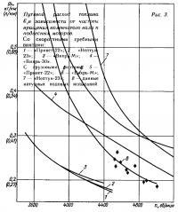Рис. 3. Путевой расход топлива в зависимости от частоты вращения коленвала