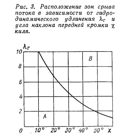 Рис. 3. Расположение зон срыва потока в зависимости от гидродинамического удлинения
