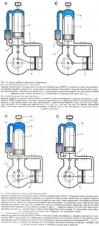 Рис. 3. Схема работы двигателя Стирлинга