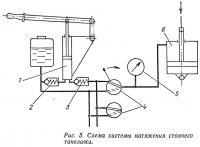 Рис. 3. Схема системы натяжения стоячего такелажа