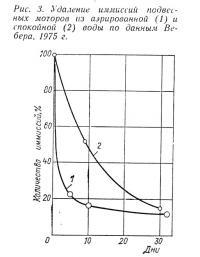 Рис. 3. Удаление иммиссий подвесных моторов