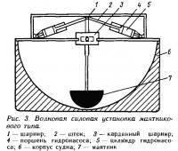 Рис. 3. Волновая силовая установка маятникового типа