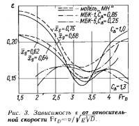Рис. 3. Зависимость epsilon от относительной скорости