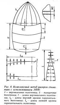 Рис. 4. Комплексный метод раскроя спинакера с использованием ЭВМ