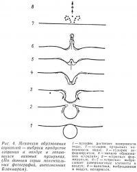 Рис. 4. Механизм образования аэрозолей