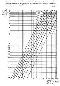 Рис. 4. Номограмма для определения мощности двигателя