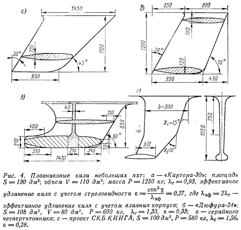 Рис. 4. Плавниковые кили небольших яхт