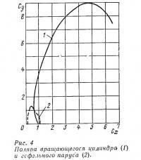 Рис. 4  Поляра вращающегося цилиндра и гафельного паруса