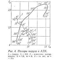 Рис. 4. Поляры паруса и АДК