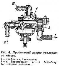 Рис. 4. Продольный разрез топливного насоса
