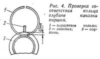 Рис. 4. Проверка соответствия кольца глубине канавки поршня