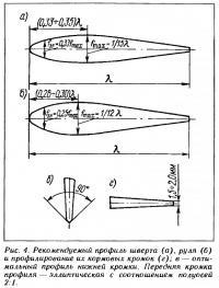 Рис. 4. Рекомендуемый профиль шверта, руля