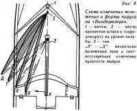 Рис. 4. Схема изменения положения и формы паруса на «Виндкрюзере»