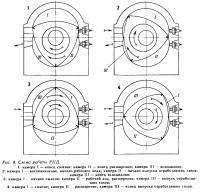 Рис. 4. Схема работы РПД