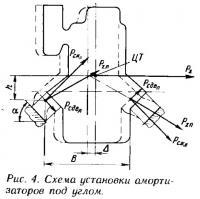 Рис. 4. Схема установки амортизаторов под углом