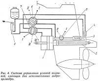Рис. 4. Система управления угловой колонкой, имеющая два исполнительных гидроцилиндра