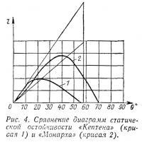 Рис. 4. Сравнение диаграмм статической остойчивости «Кептена» и «Монарха»