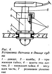 Рис. 4. Установка датчика в днище судна