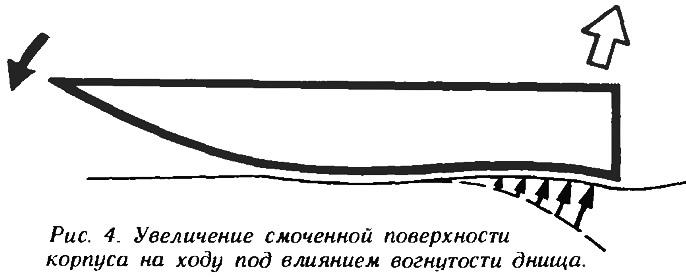 Рис. 4. Увеличение смоченной поверхности корпуса на ходу под влиянием вогнутости днища