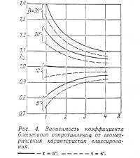 Рис. 4. Зависимость коэффициента брызгового сопротивления