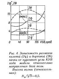 Рис. 4. Зависимость ризмахов килевой и бортовой качки от курсового угла