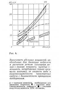 Рис. 4. Зависимость удельных мощностей, необходимых для движения гидролета