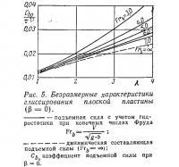Рис. 5. Безразмерные характеристики глиссирования плоской пластины