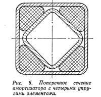 Рис. 5. Поперечное сечение амортизатора с четырьмя упругими элементами