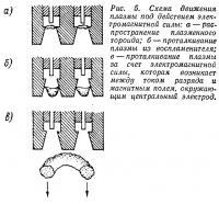 Рис. 5. Схема движения плазмы под действием электромагнитной силы