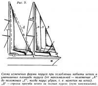Рис. 5. Схема изменения формы паруса при ослаблении набивки штага