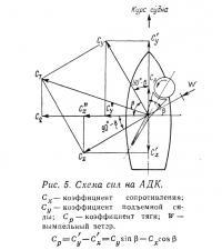 Рис. 5. Схема сил на АДК