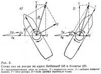 Рис. 5. Схема сил на роторе на курсе бейдевинд и бакштаг