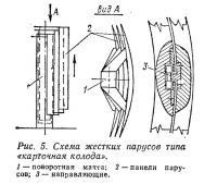 Рис. 5. Схема жестких парусов типа «карточная колода»