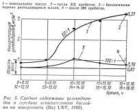 Рис. 5. Среднее содержание углеводородов в середине испытательного бассейна